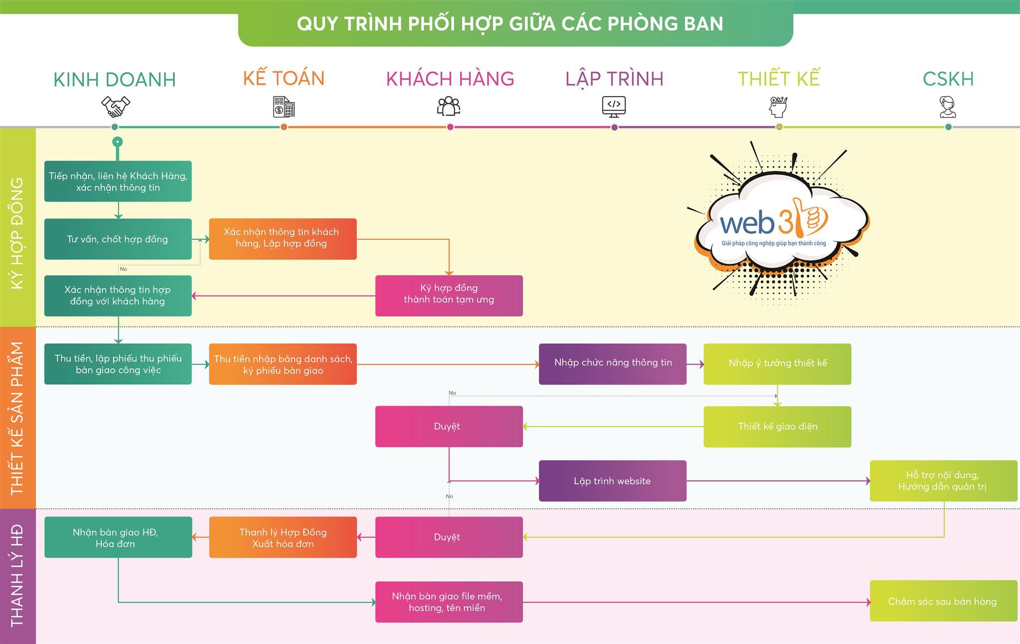 quy-trinh-lam-viec-web3b